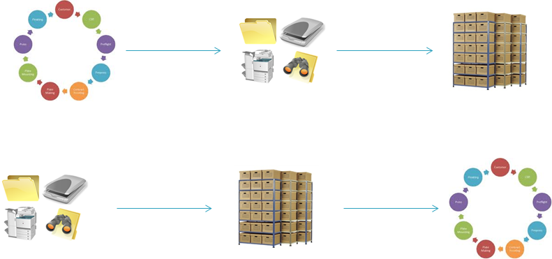 Sample of Document Management to Business Process Integration